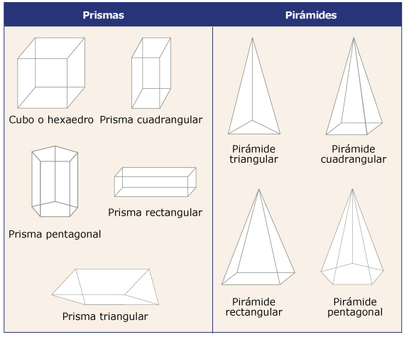 Nombre De Prismas Y Piramides Imagui